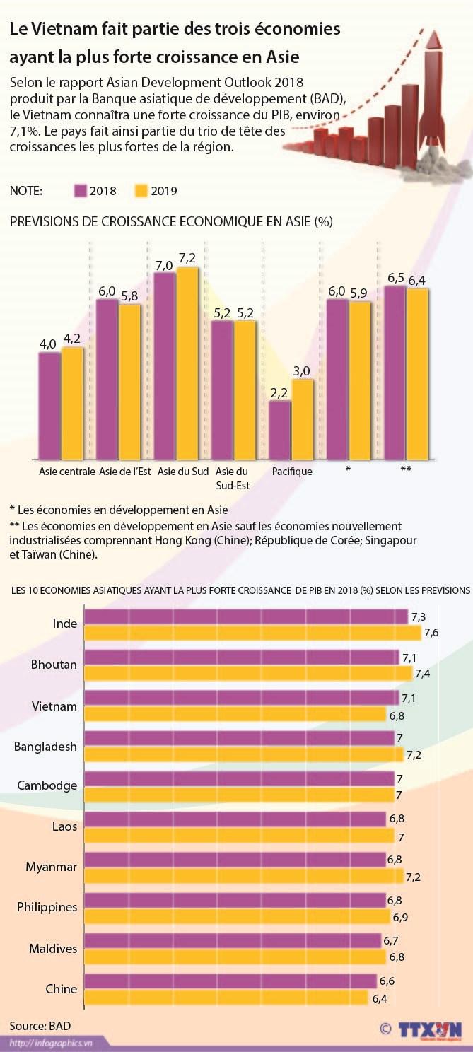 Le Vietnam fait partie des trois economies ayant la plus forte croissance en Asie hinh anh 1