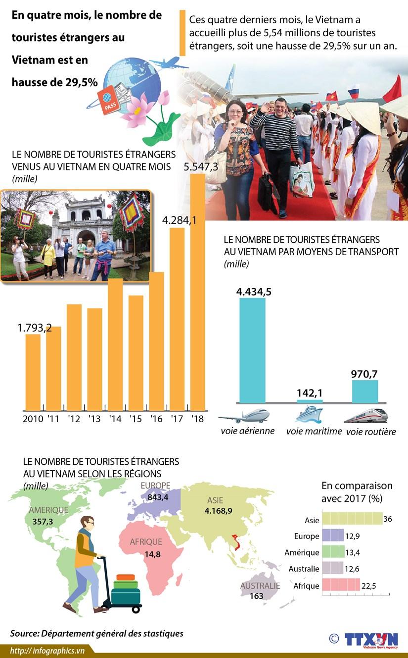 Le nombre de touristes etrangers au Vietnam en hausse de 29,5% en quatre mois hinh anh 1