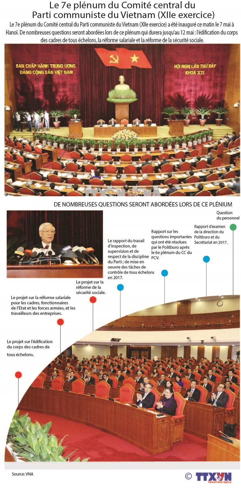 Le 7e plenum du Comite central du Parti communiste du Vietnam (XIIe exercice) hinh anh 1