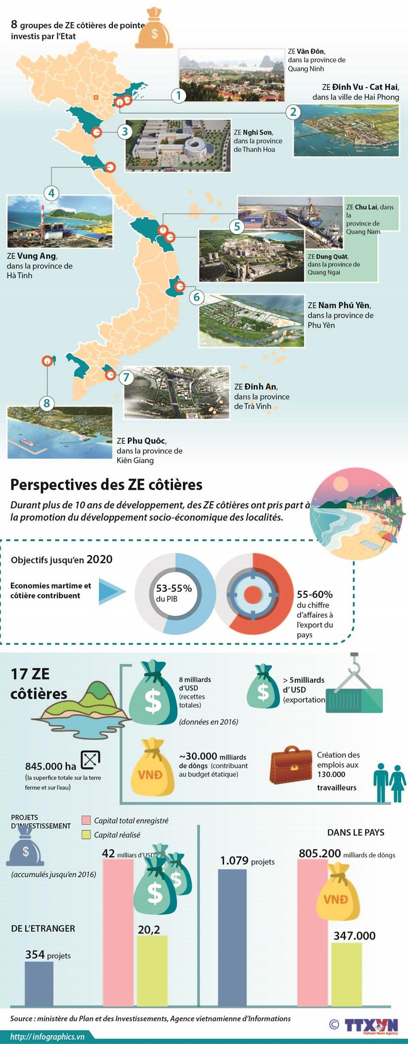Perspectives des zones economiques (ZE) cotieres hinh anh 1