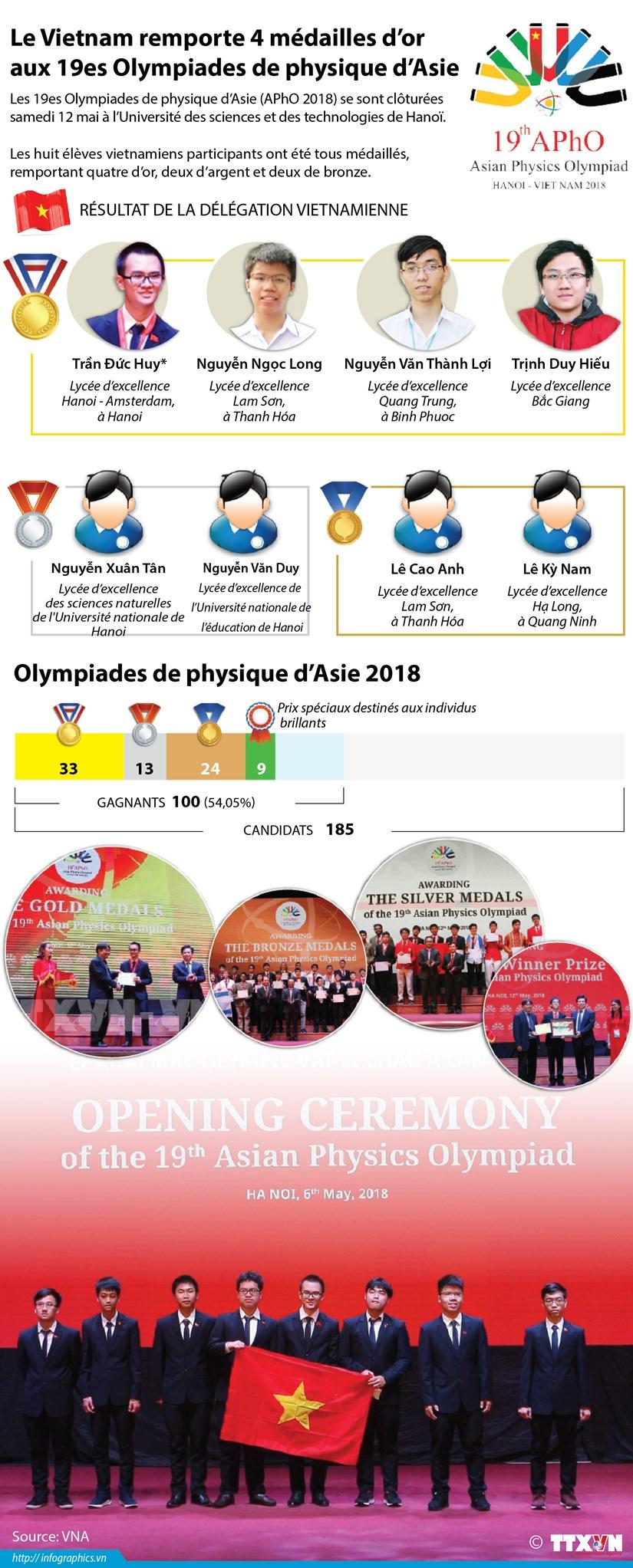Le Vietnam remporte 4 medailles d'or aux 19es Olympiades de physique d'Asie hinh anh 1