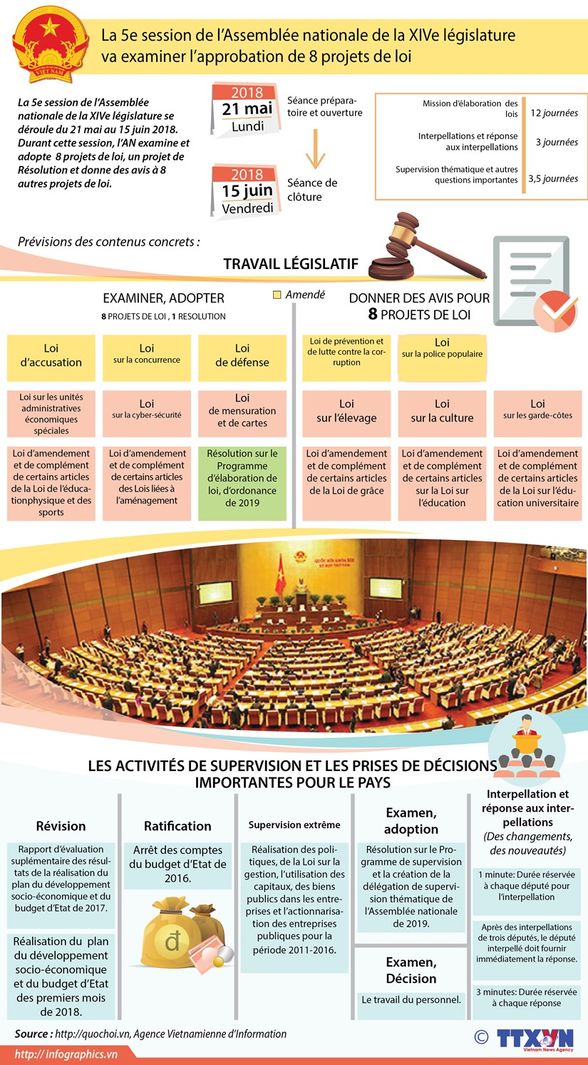 La 5e session de l'Assemblee nationale de la XIVe legislature hinh anh 1