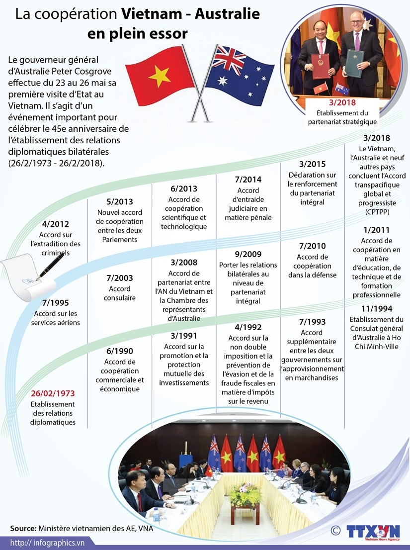 La cooperation Vietnam - Australie en plein essor hinh anh 1