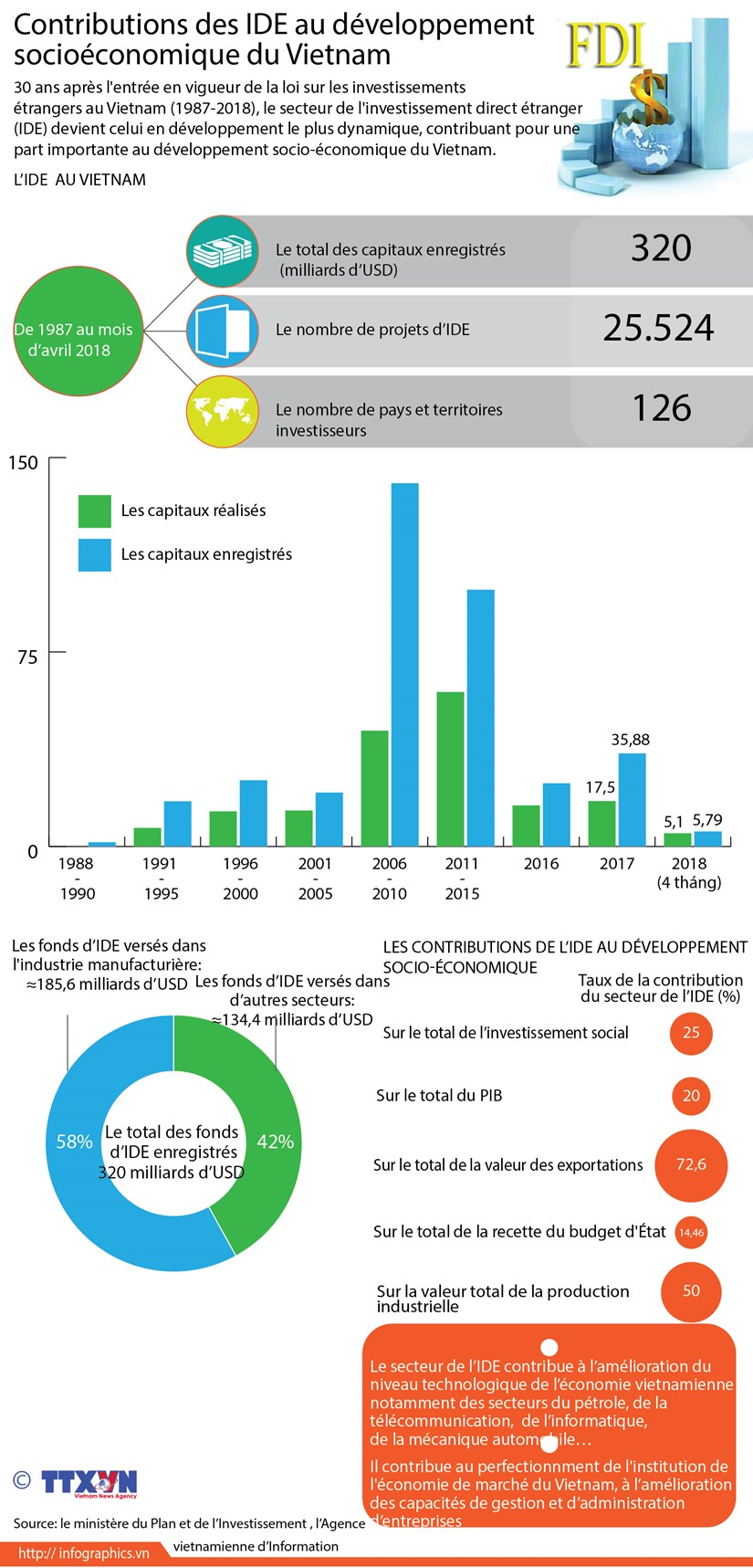 Constributions des IDE au developpement socioeconomique du Vietnam hinh anh 1