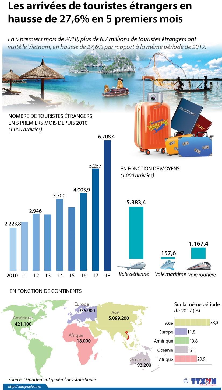 Les arrivees de touristes etrangers en hausse de 27,6% en 5 premiers mois hinh anh 1