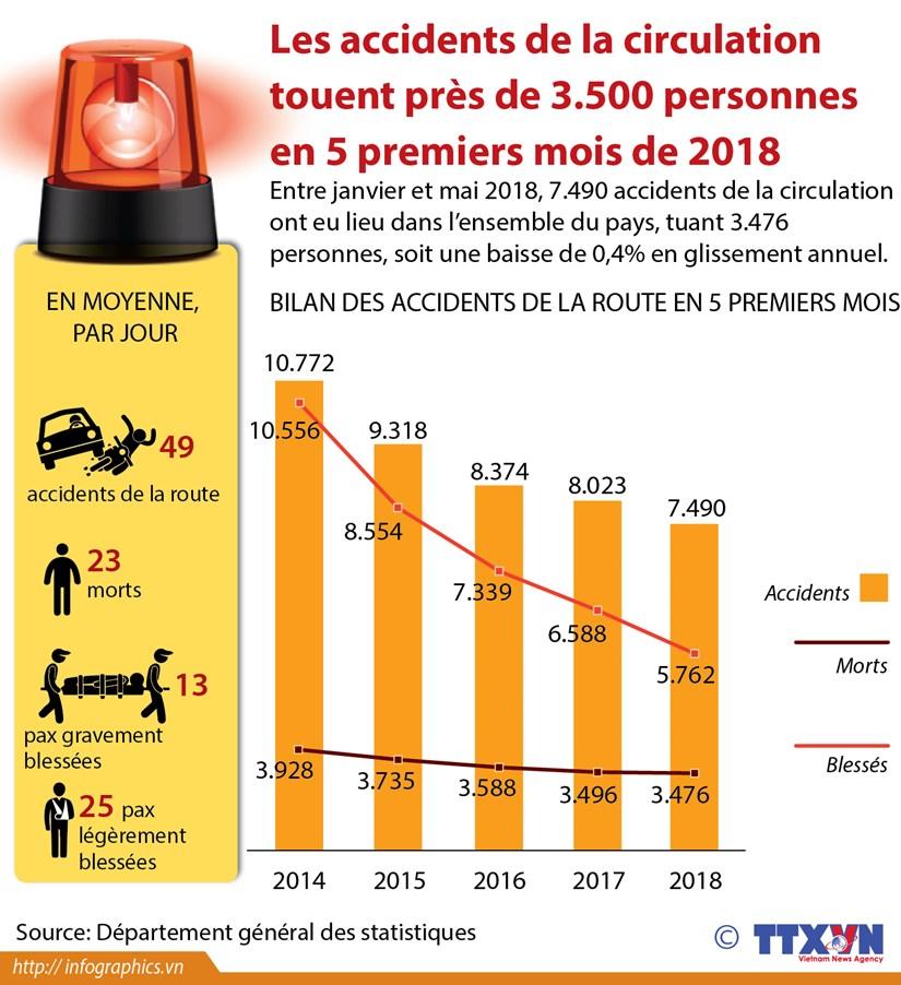 Les accidents de la circulation tuent pres de 3.500 personnes en 5 mois hinh anh 1