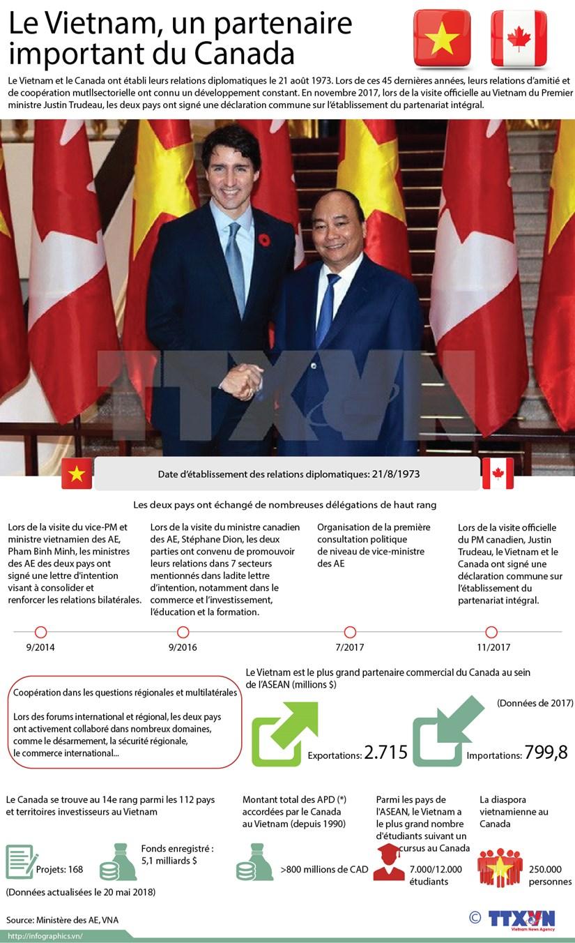 Le Vietnam, partenaire important du Canada hinh anh 1