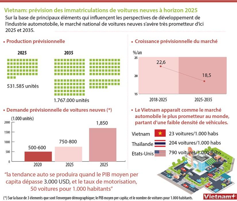 Vietnam: prevision des immatriculations de voitures neuves a horizon 2025 hinh anh 1