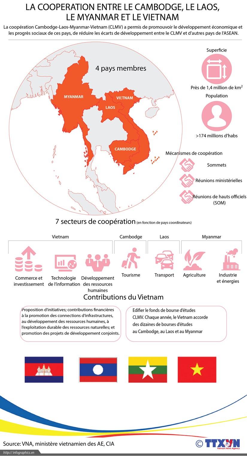 La cooperation entre le Cambodge, le Laos, le Myanmar et le Vietnam hinh anh 1