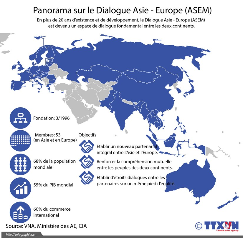Panorama sur le Dialogue Asie - Europe (ASEM) hinh anh 1