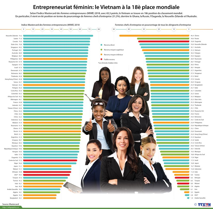 Entrepreneuriat feminin: le Vietnam a la 18e place mondiale hinh anh 1