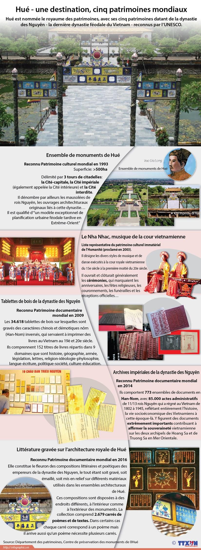 Hue - une destination, cinq patrimoines mondiaux hinh anh 1