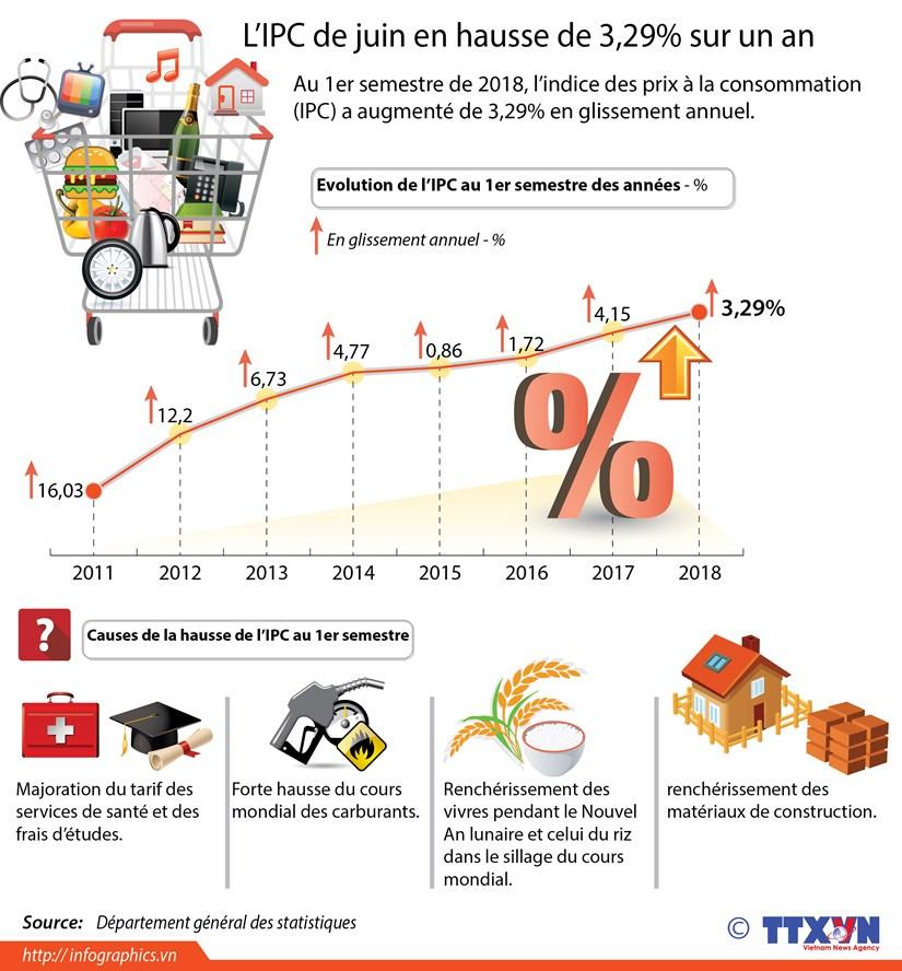 L'IPC de juin en hausse de 3,29% sur un an hinh anh 1