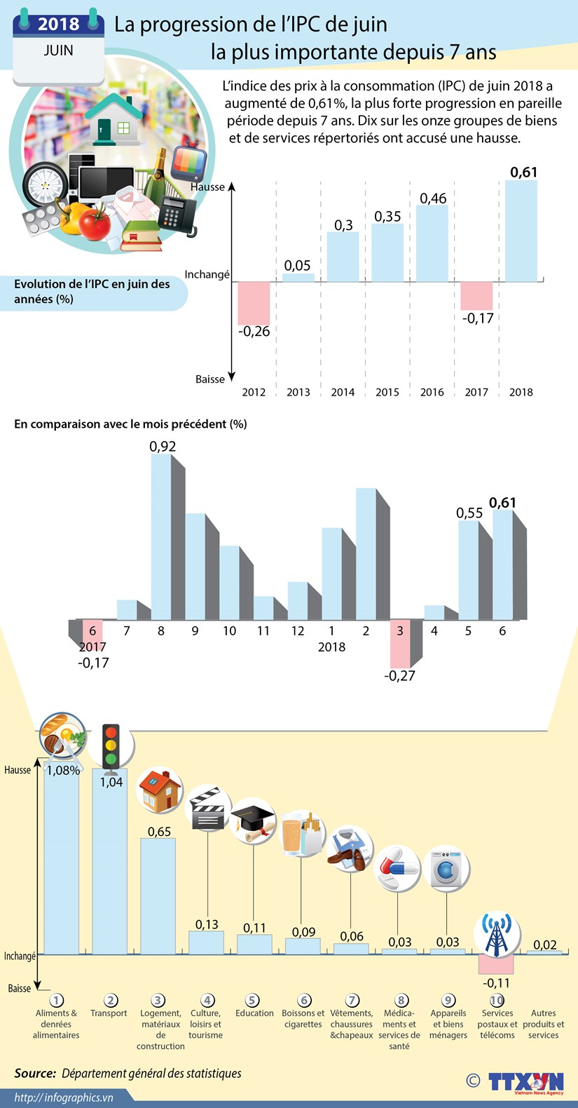 La progression de l'IPC de juin la plus importante depuis 7 ans hinh anh 1