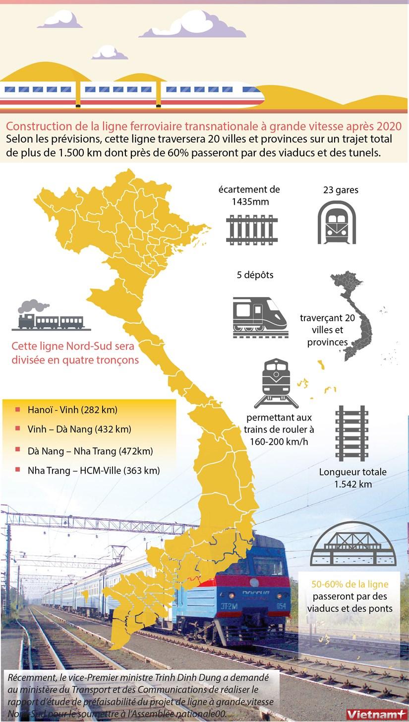 Construction de la ligne ferroviaire transnationale a grande vitesse apres 2020 hinh anh 1