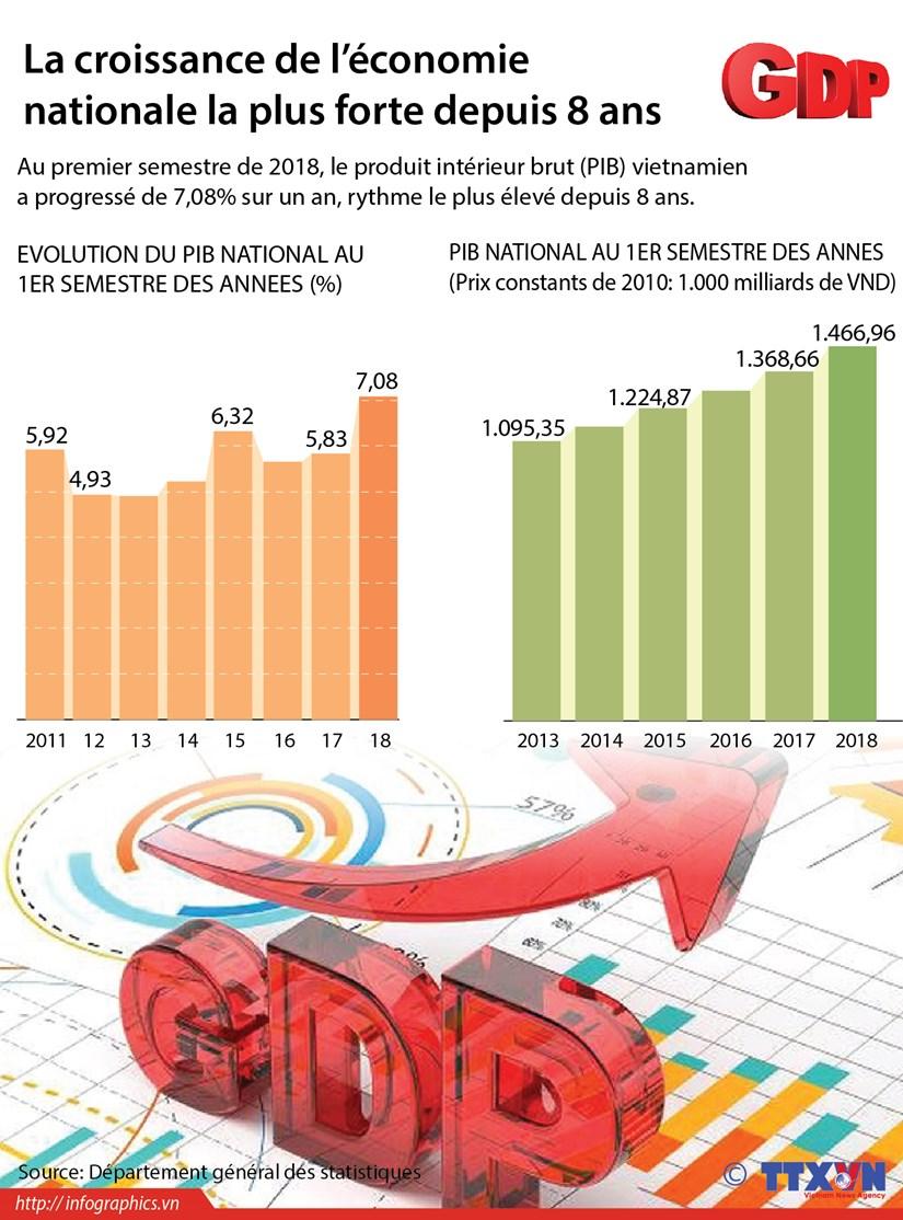 La croissance de l'economie nationale la plus forte depuis 8 ans hinh anh 1