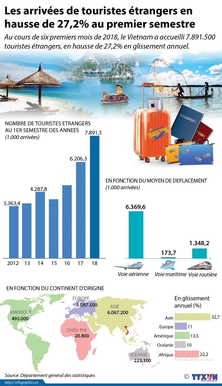 Les arrivees de touristes etrangers en hausse de 27,2% au premier semestre hinh anh 1