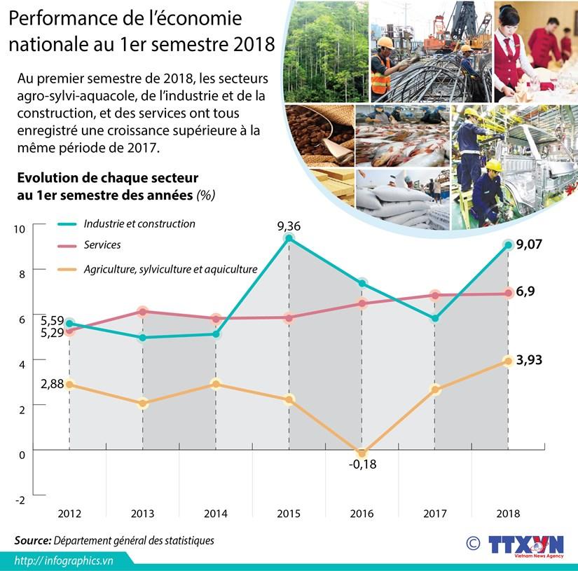 [Infographie] Performance de l'economie nationale au 1er semestre 2018 hinh anh 1