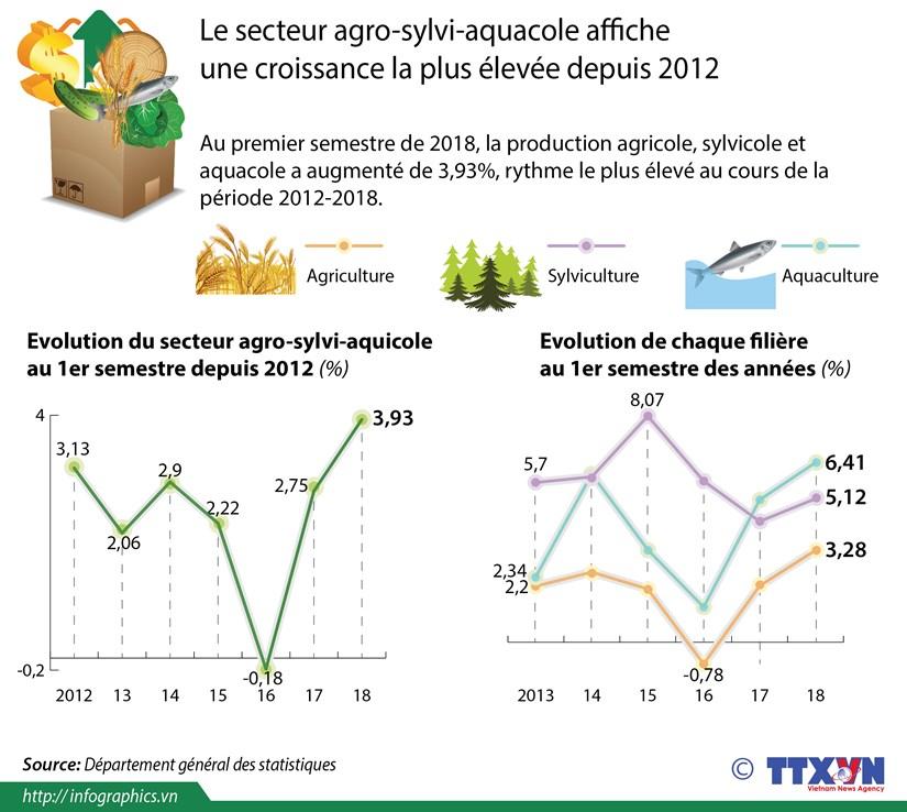 Le secteur agro-sylvi-aquacole affiche une croissance la plus elevee depuis 2012 hinh anh 1