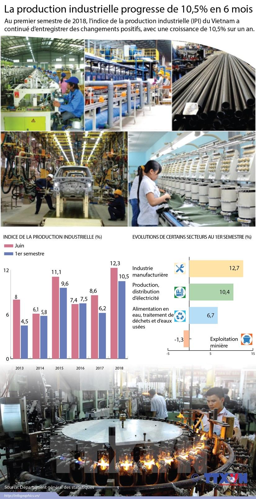 La production industrielle vietnamienne augmente de 10,5% au 1er semestre hinh anh 1