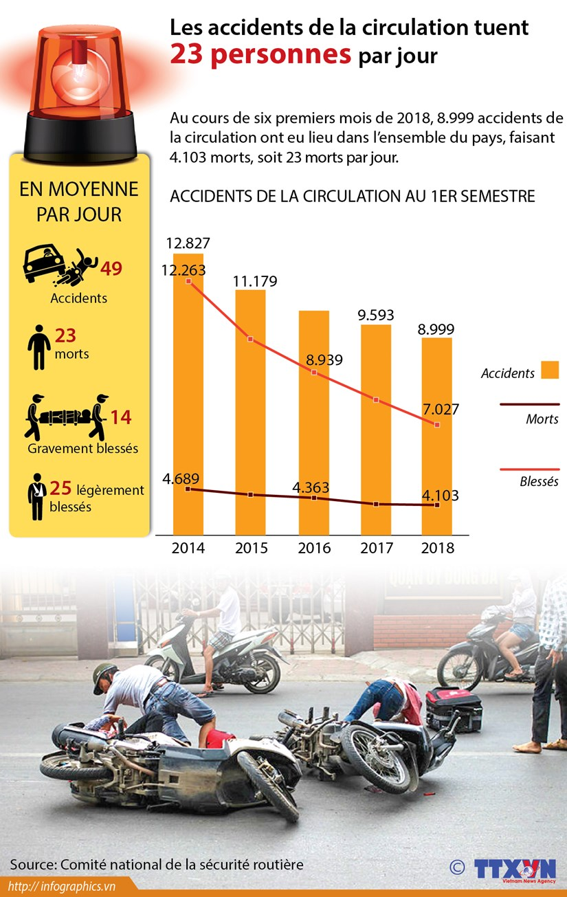 Les accidents de la circulation tuent 23 personnes par jour hinh anh 1