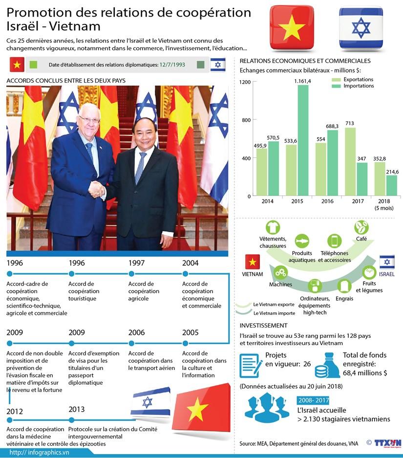 Promotion des relations de cooperation Vietnam - Israel hinh anh 1