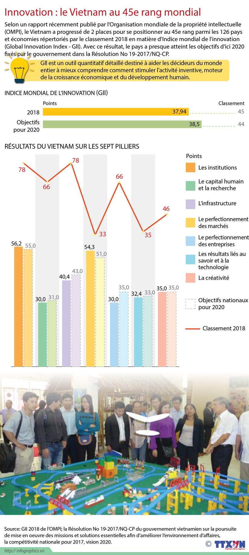 [Infographie] Innovation : le Vietnam au 45e rang mondial hinh anh 1