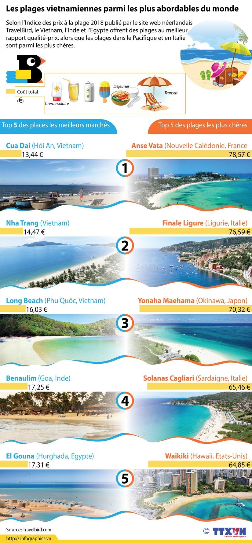 [Infographie] Les plages vietnamiennes parmi les plus abordables du monde hinh anh 1