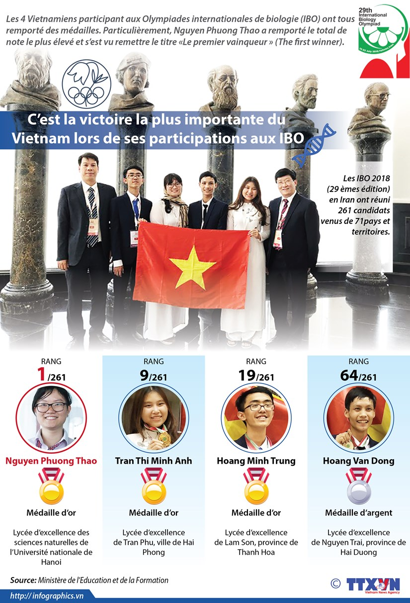 Le Vietnam realise sa meilleure performance aux IBO 2018 hinh anh 1