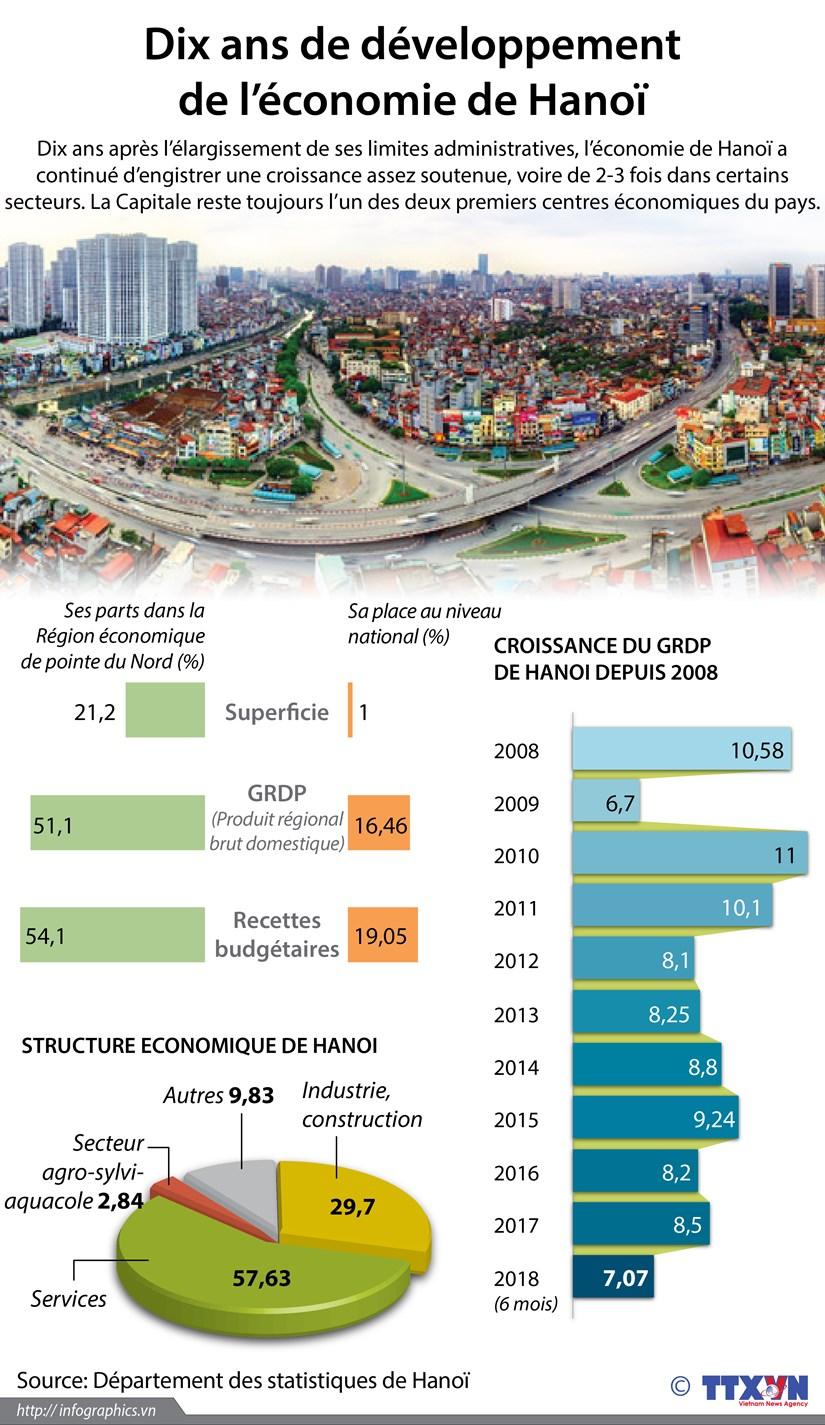 [Infographie] Dix ans de developpement de l'economie de Hanoi hinh anh 1