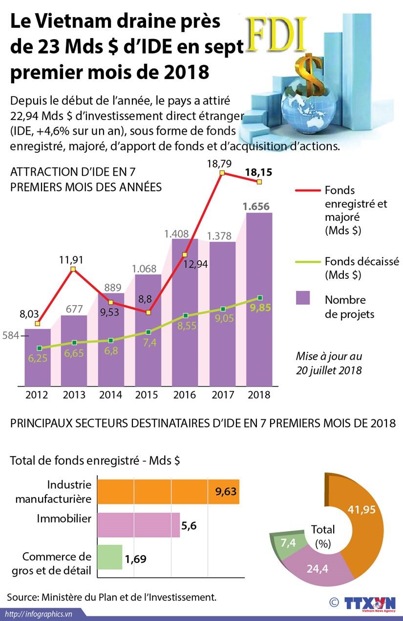 [Infographie] Le Vietnam draine pres de 23 Mds $ d'IDE en sept premier mois de 2018 hinh anh 1
