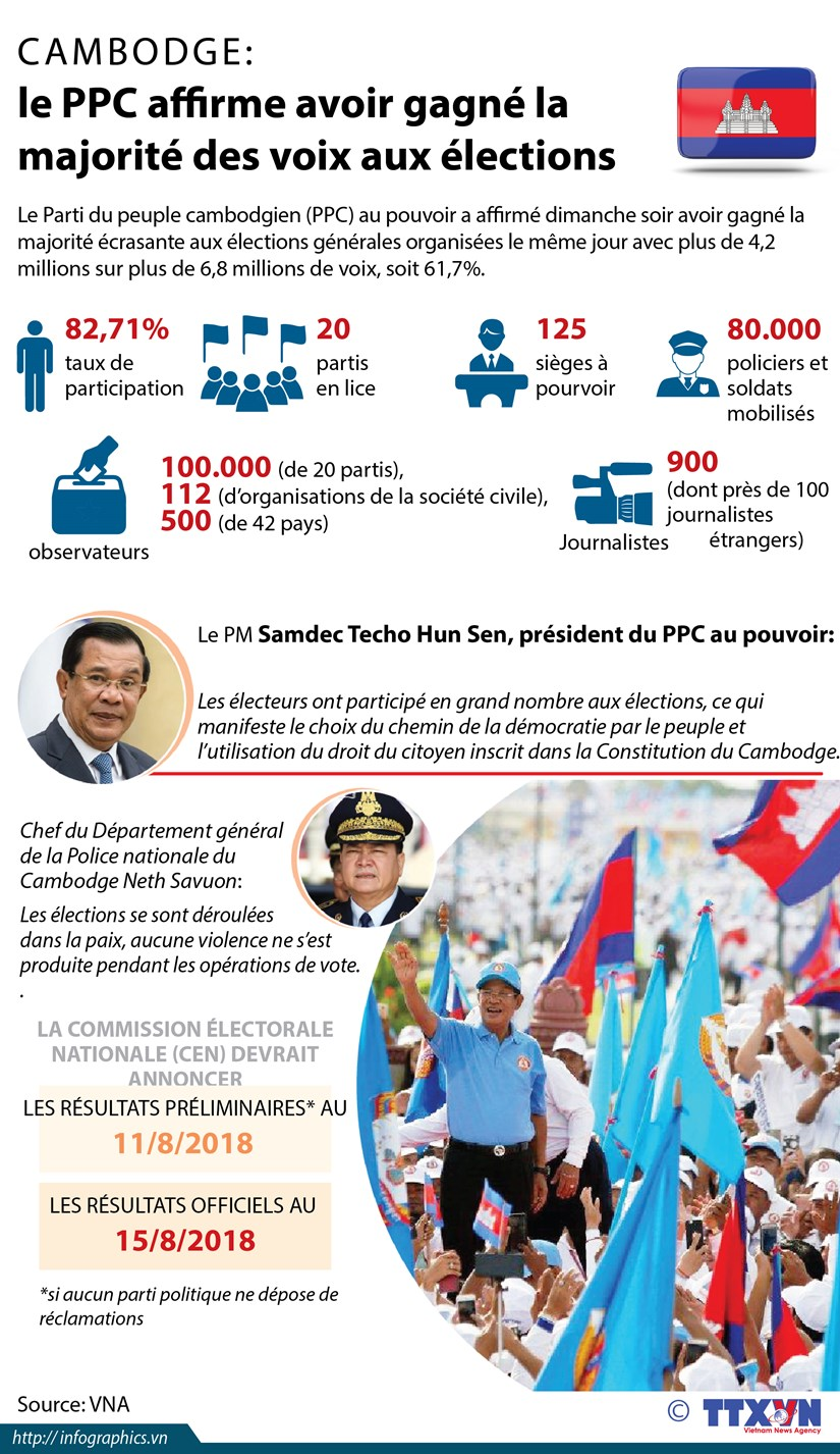 Cambodge: les elections legislatives en infographie hinh anh 1