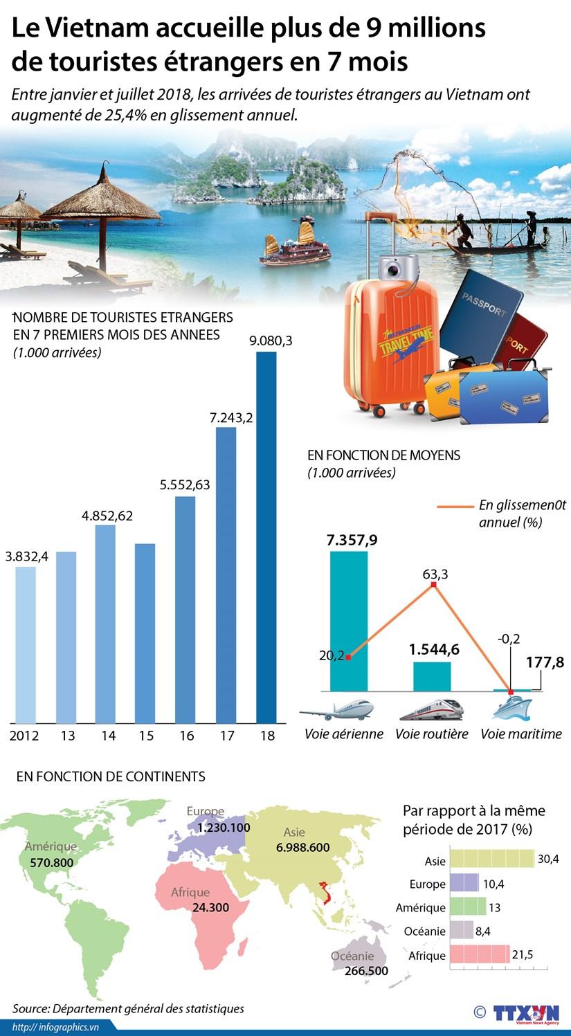 [Infographie] Plus de 9 millions de touristes etrangers visitent le Vietnam en 7 mois hinh anh 1