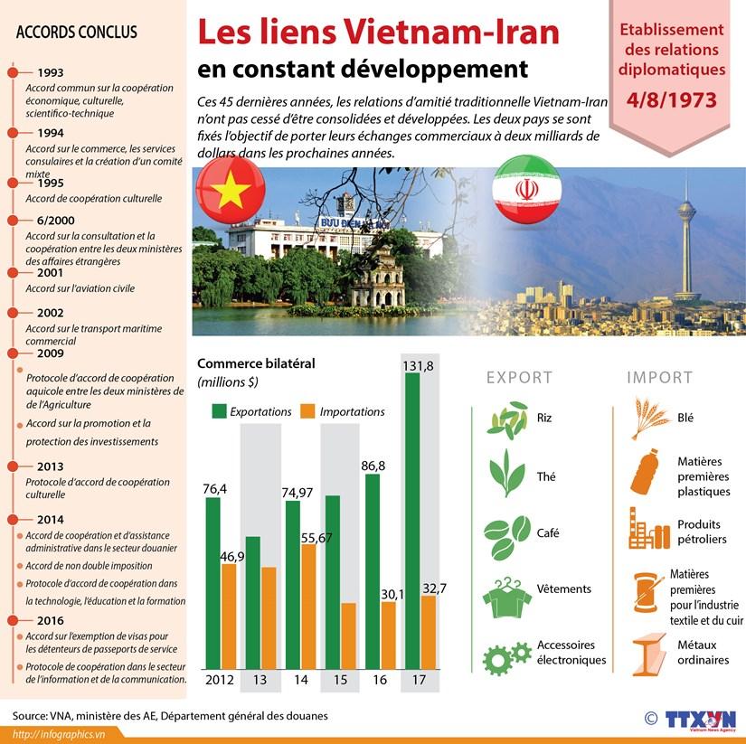 [Infographie] Les liens Vietnam-Iran en constant developpement hinh anh 1