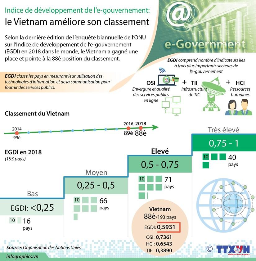 Indice de developpement de l'e-gouvernement: le Vietnam ameliore son classement hinh anh 1