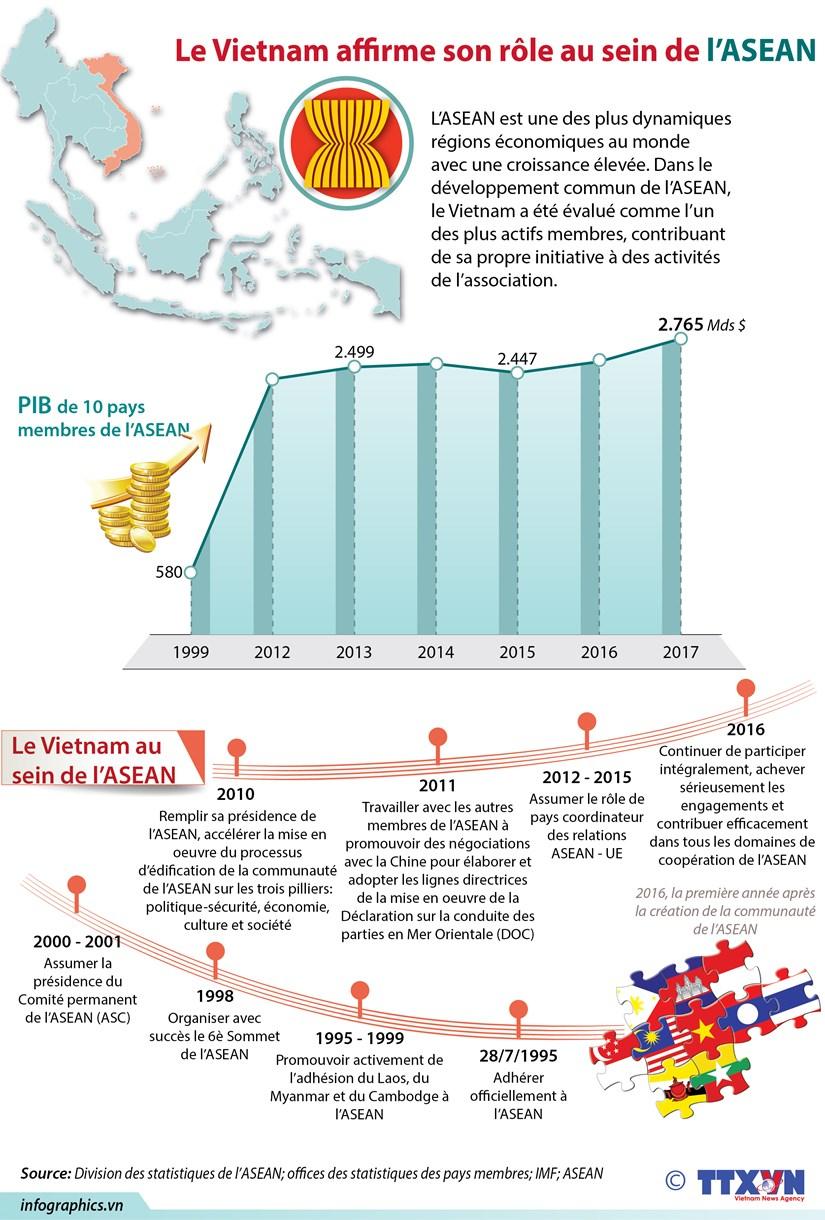 [Infographie] Le Vietnam affirme son role au sein de l'ASEAN hinh anh 1