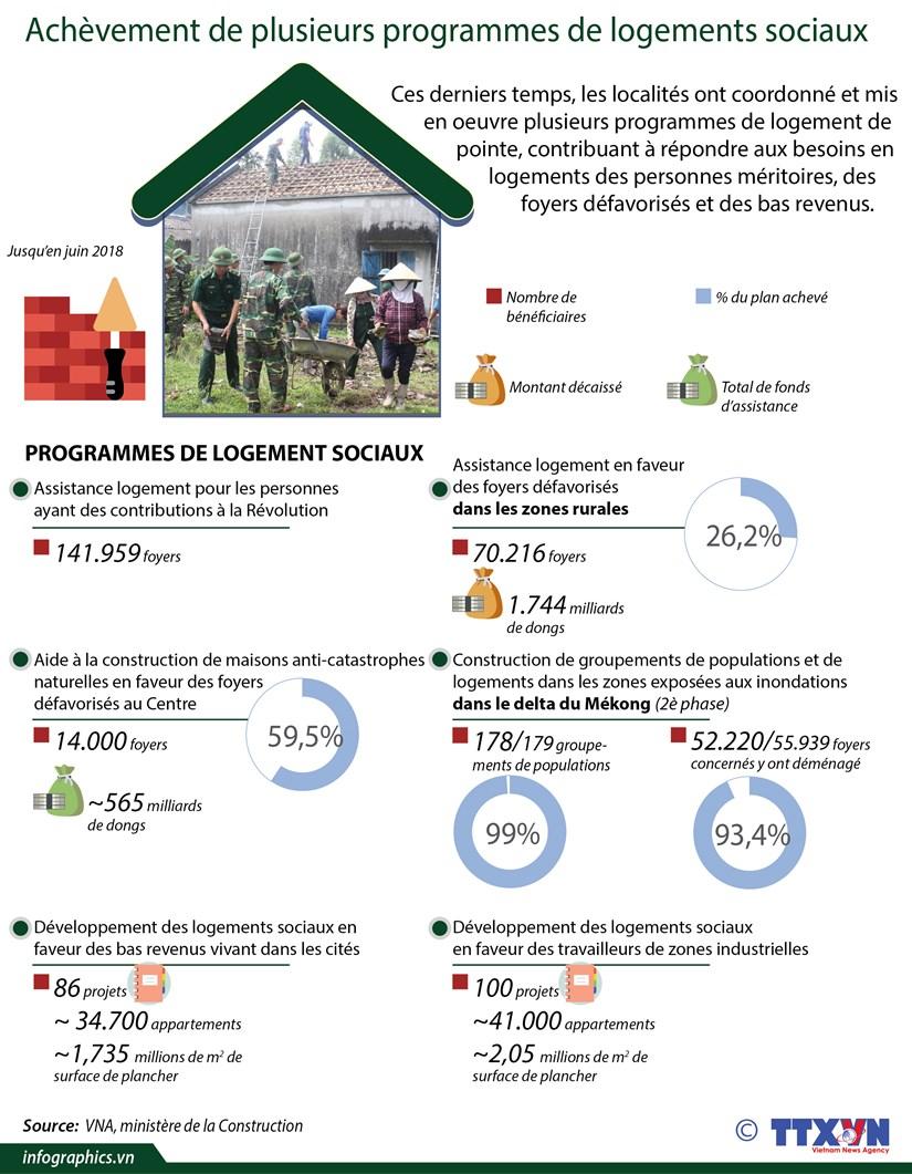 [Infographie] Achevement de plusieurs programmes de logements sociaux hinh anh 1
