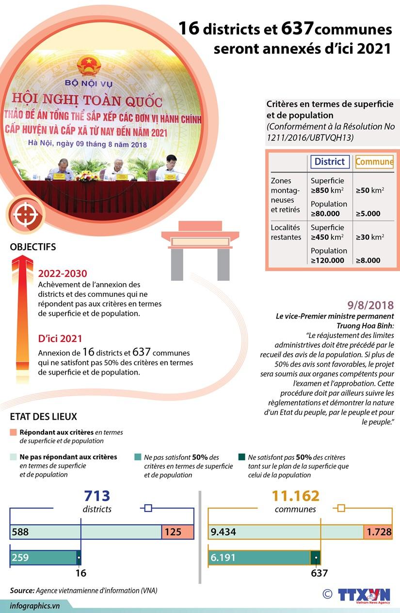 [Infographie] 16 districts et 637 communes seront annexes d'ici 2021 hinh anh 1
