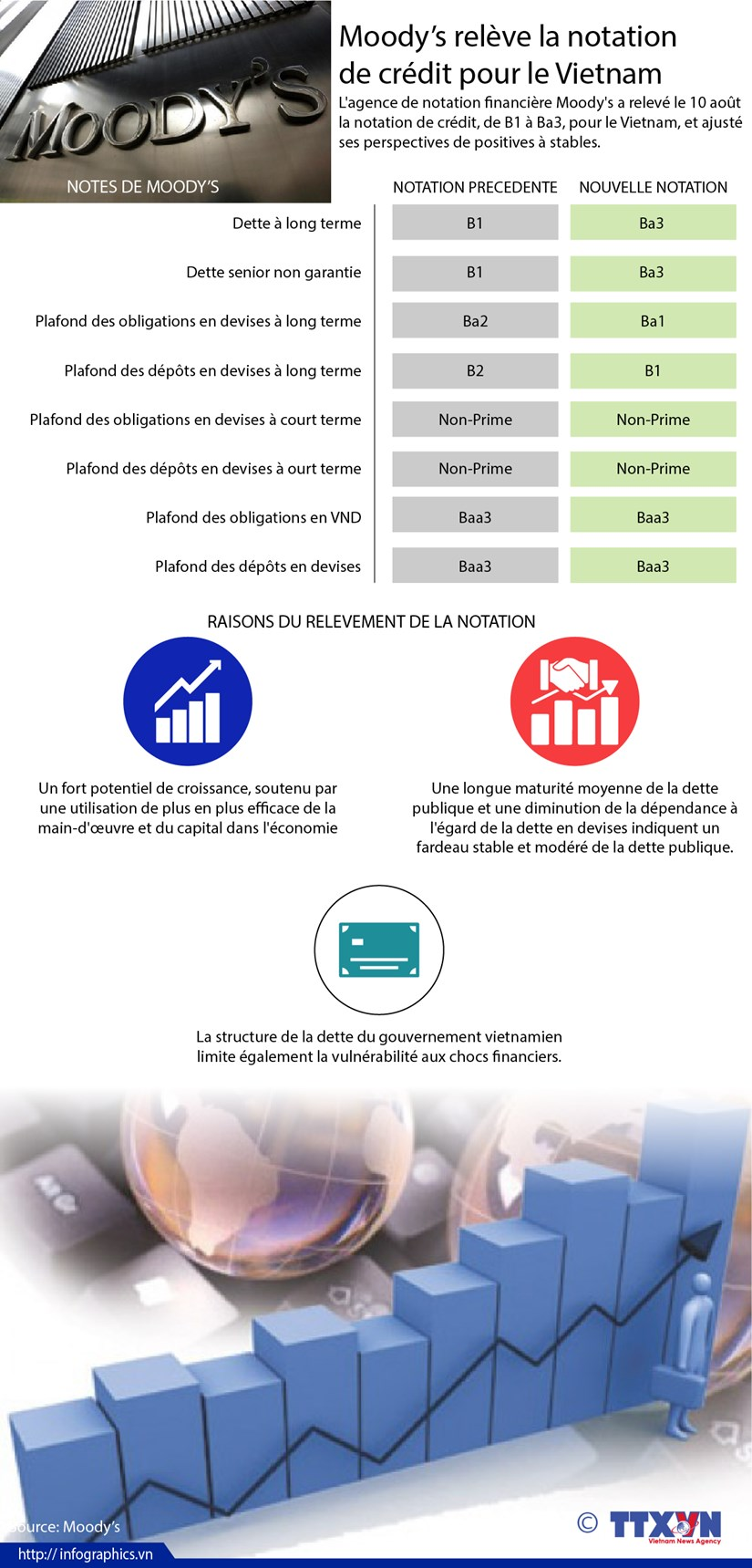 [Infographie] Moody's releve la notation de credit pour le Vietnam hinh anh 1