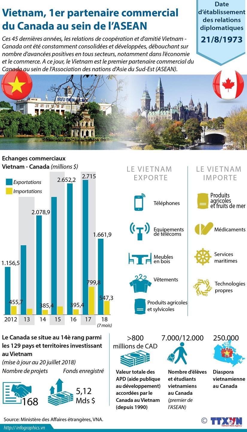 [Infographie] Vietnam, 1er partenaire commercial du Canada au sein de l'ASEAN hinh anh 1