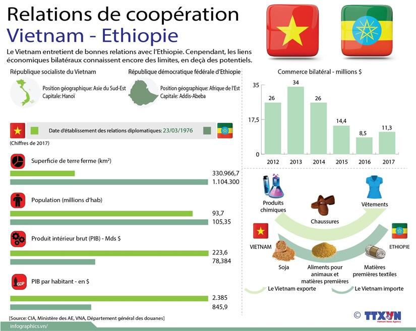 [Infographie] Relations de cooperation Vietnam - Ethiopie hinh anh 1