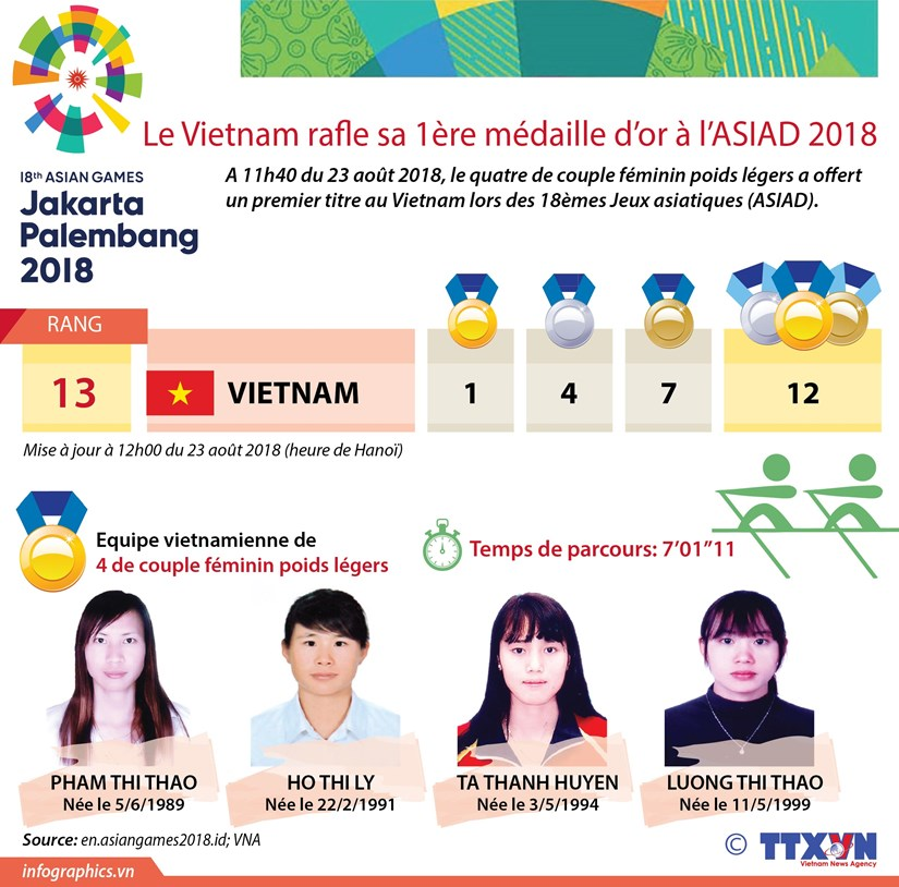 [Infographie] Le Vietnam rafle sa 1ere medaille d'or a l'ASIAD 2018 hinh anh 1
