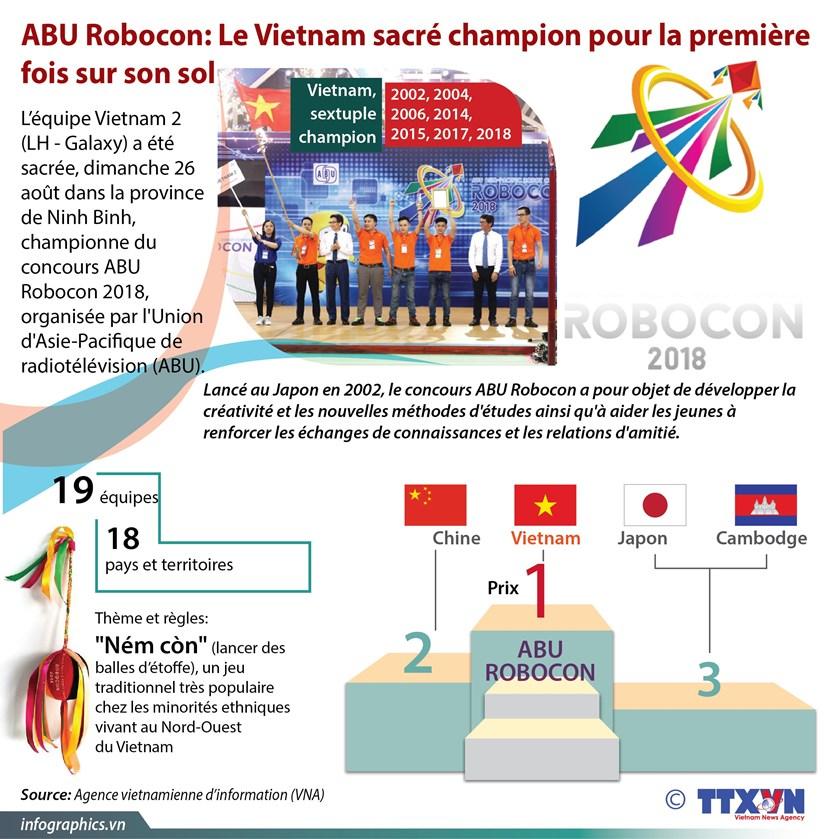 [Infographie] Le Vietnam sacre champion du concours ABU Robocon hinh anh 1