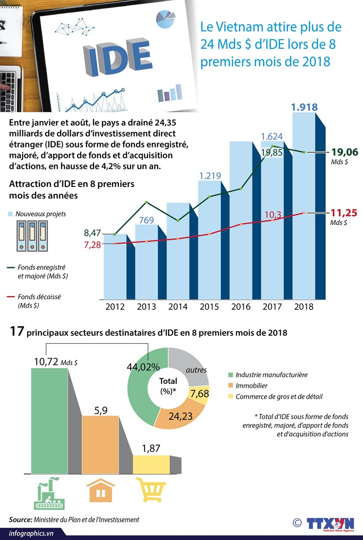 [Infographie] Le Vietnam attire plus de 24 Mds $ d'IDE lors de 8 premiers mois de 2018 hinh anh 1