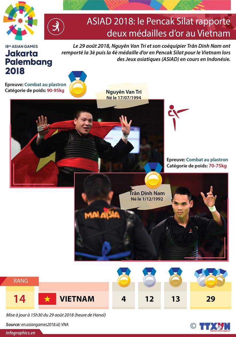 ASIAD 2018: le Pencak Silat rapporte deux medailles d'or au Vietnam hinh anh 1
