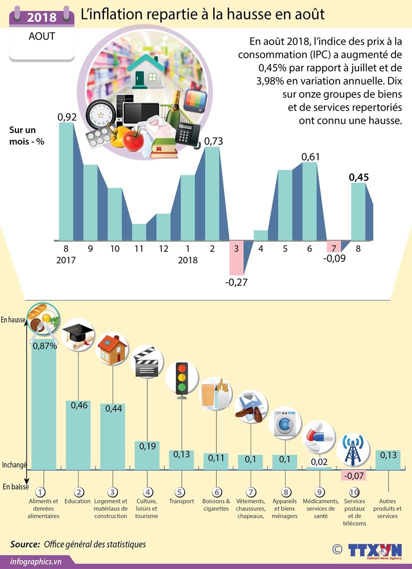 [Infographie] L'inflation repartie a la hausse en aout hinh anh 1