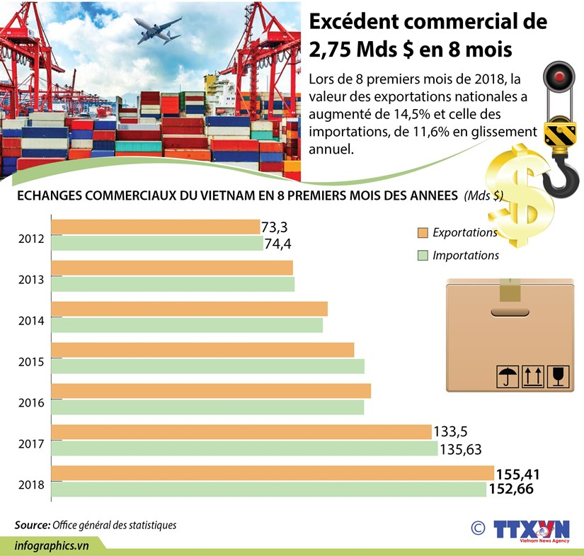 [Infographie] Excedent commercial de 2,75 Mds $ en 8 mois hinh anh 1
