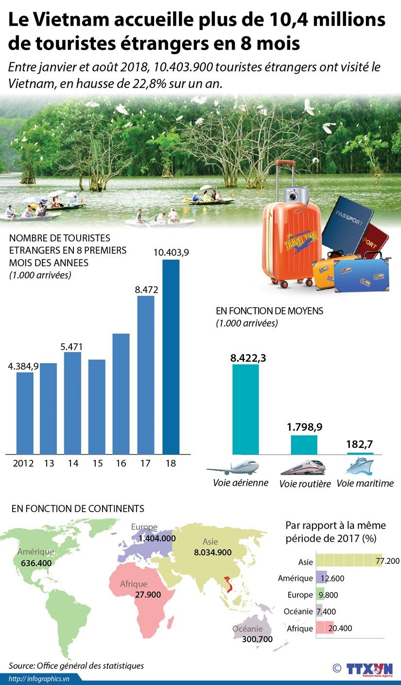 [Infographie] Arrivees de touristes etrangers au Vietnam en 8 premiers mois de 2018 hinh anh 1