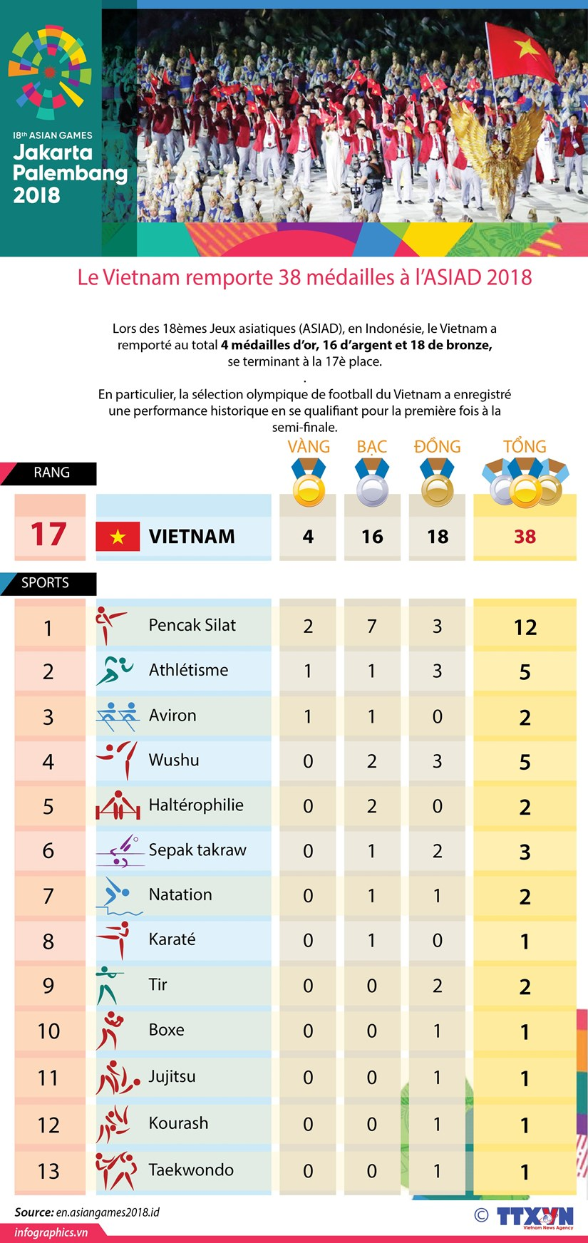 [Infographie] Le Vietnam remporte 38 medailles a l'ASIAD 2018 hinh anh 1
