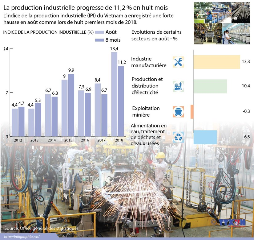 [Infographie] La production industrielle progresse de 11,2 % en huit mois hinh anh 1